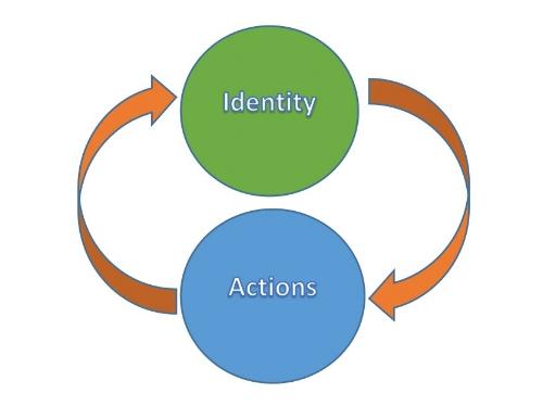 Identity Feedback Loop