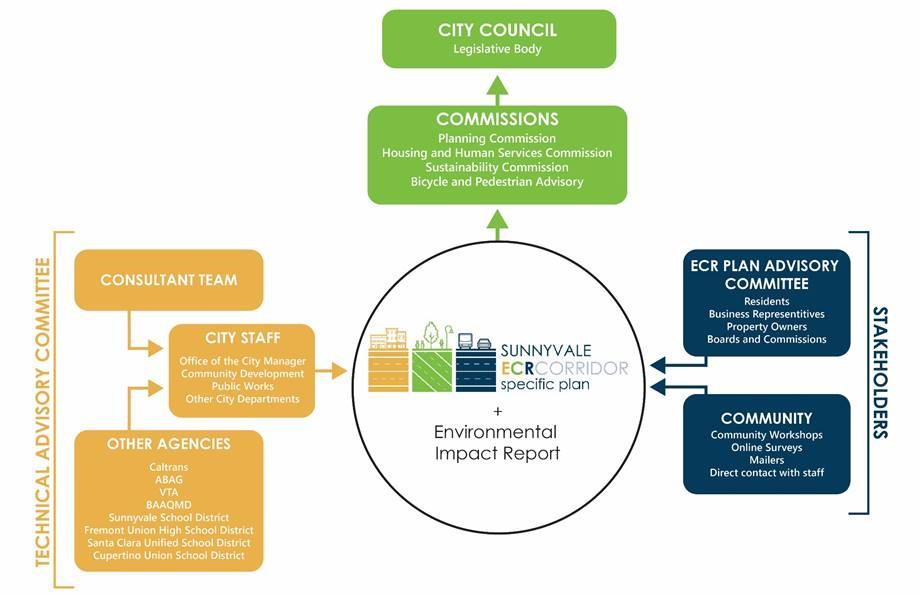 El Camino Real Corridor Specific Plan project team organizational chart.