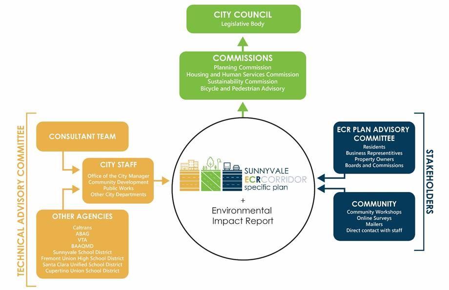 El Camino Real Corridor Specific Plan organizational chart. Click on image to enlarge.