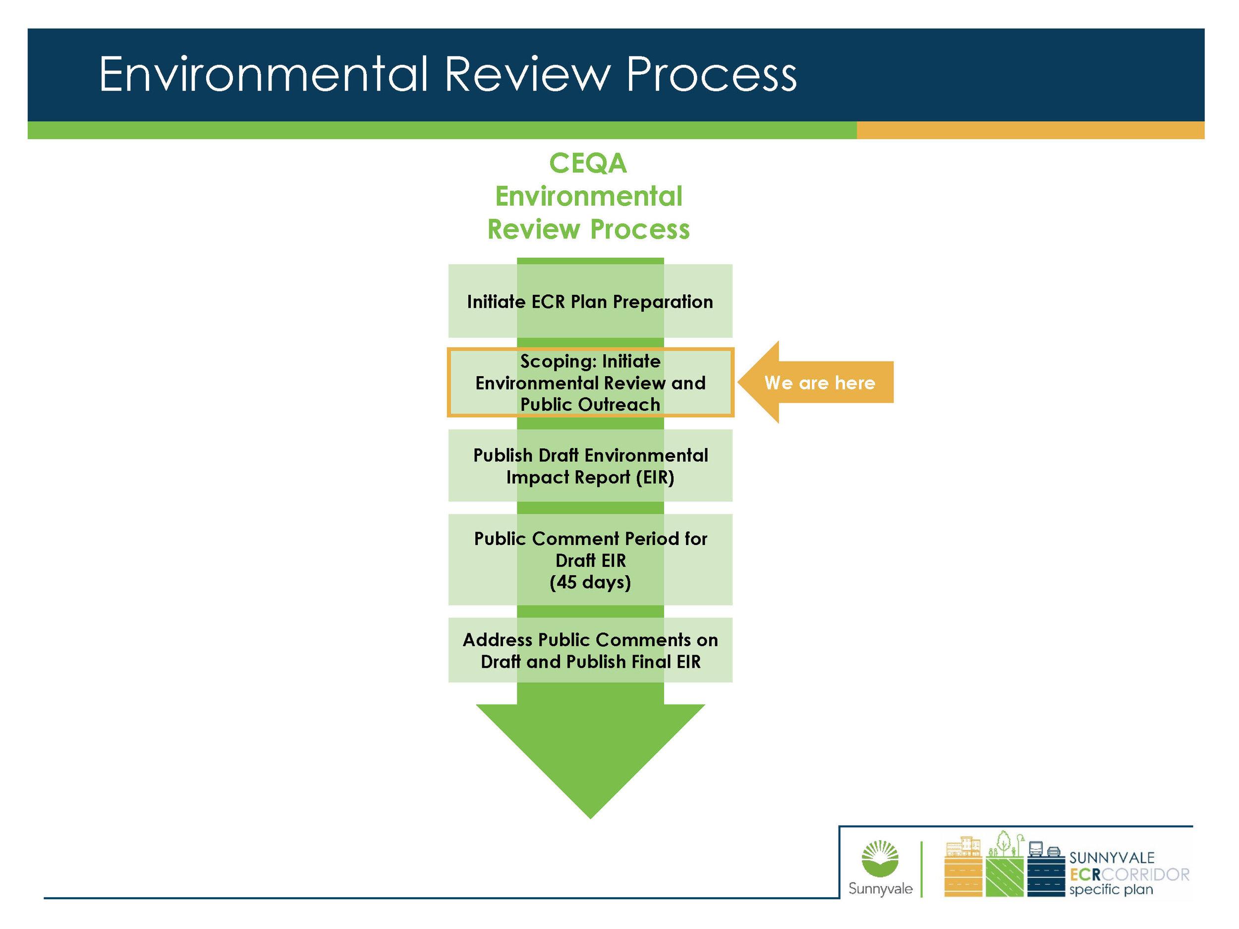 Environmental Review Timeline - Status at 11.9.17.jpg
