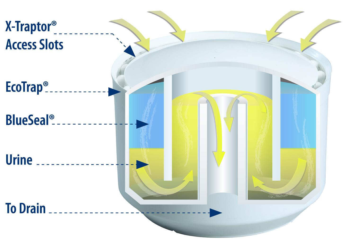 waterless urinal trap cartridge