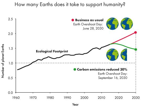 Image source:  Global Footprint Network