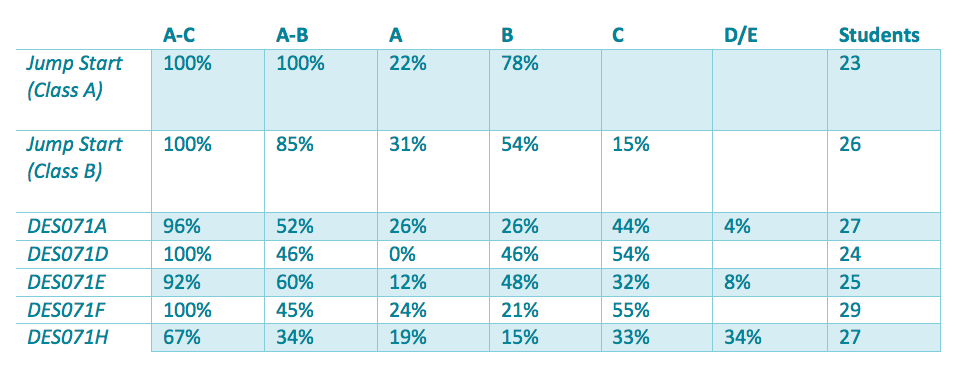 This table highlights the difference in academic performance between the two groups of students in Year 7. Both Jump Start Class A and B had an A-B percentage of 100% and 85% respectively. Other classes ranged from 34% A-B up to 60% A-B.