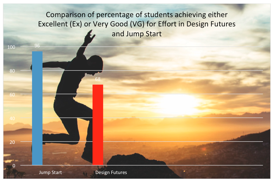 This graph compares of levels of engagement between Year 7 students in Jump Start and Designing Futures. Engagement is determined by the result for 'Effort' as indicated on the school report. This graph shows that 96% of the students in Jump Start received an Excellent of Very Good for Effort compared with 68% in classes not participating in Jump Start.