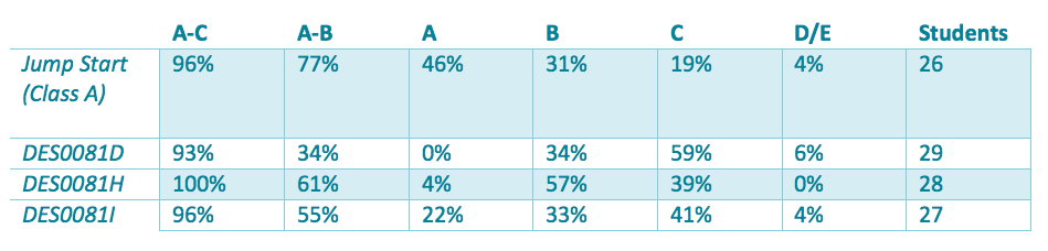 This table highlights the differences of Year 8 students participating in Jump Start compared with those that were not. 77% of Year 8 Jump Start students achieved an A or B compared with the other classes that ranged from 34% to 61%.