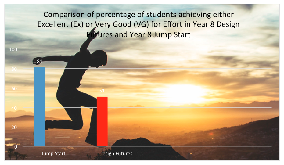 This graph c  ompares   levels of engagement between Year 8 students in Jump Start and Designing Futures. Engagement is determined by the result for 'Effort' as indicated on the school report. This graph shows that  81% of students in Year 8 Jump Start received Excellent or Very Good for Effort compared with 51% in non-Jump Start classes.
