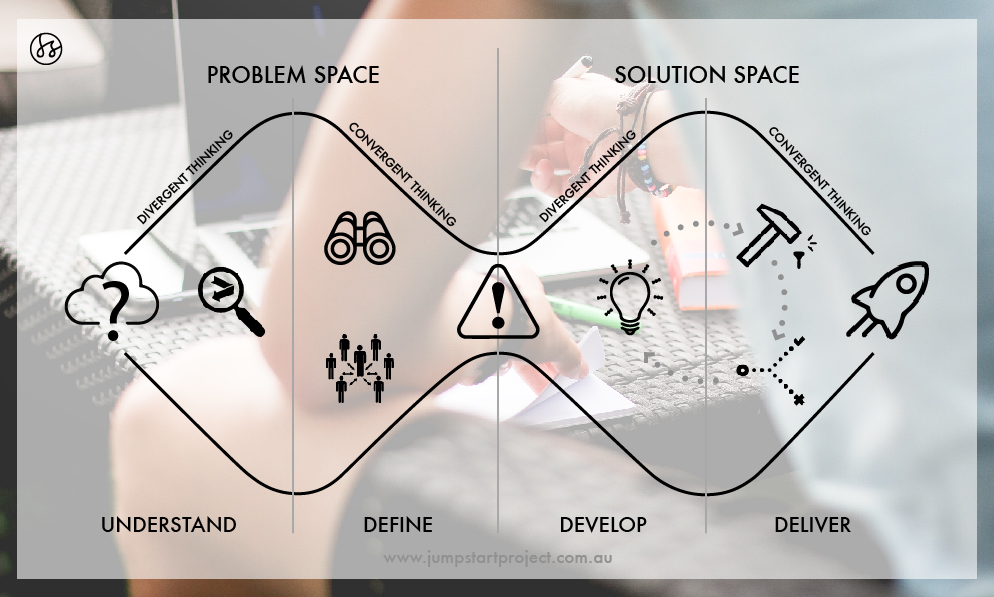 The double diamond design process which students followed during the year.