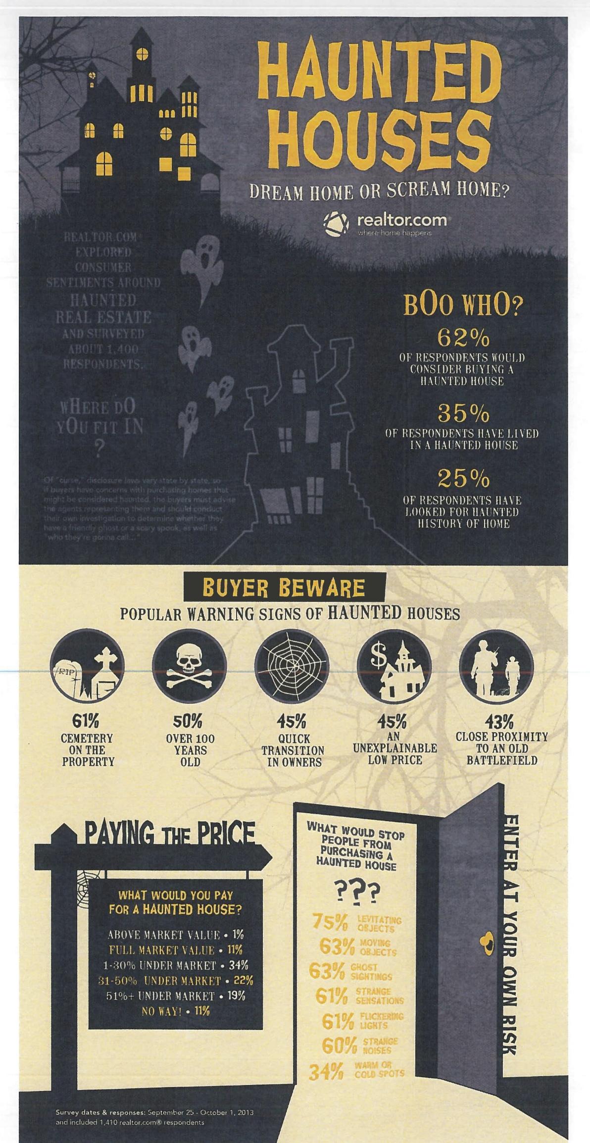 Haunted Houses Stats.jpg