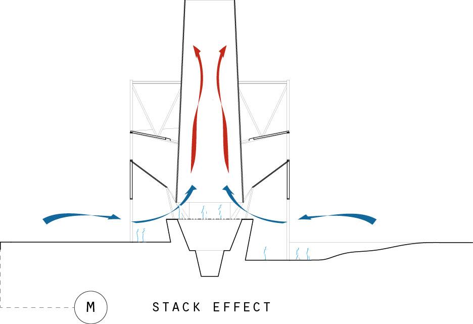 Stack Effect.jpg