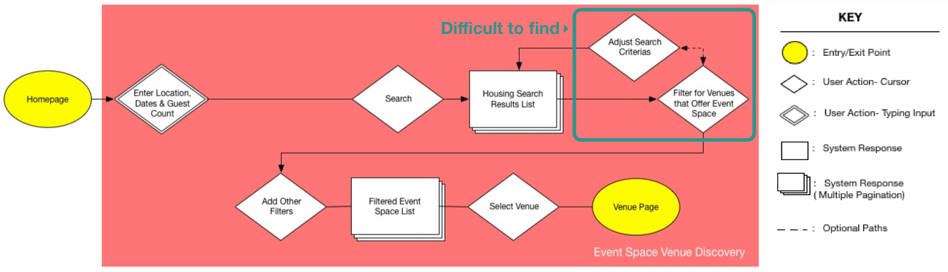 Existing Discovery Flow smaller.jpg