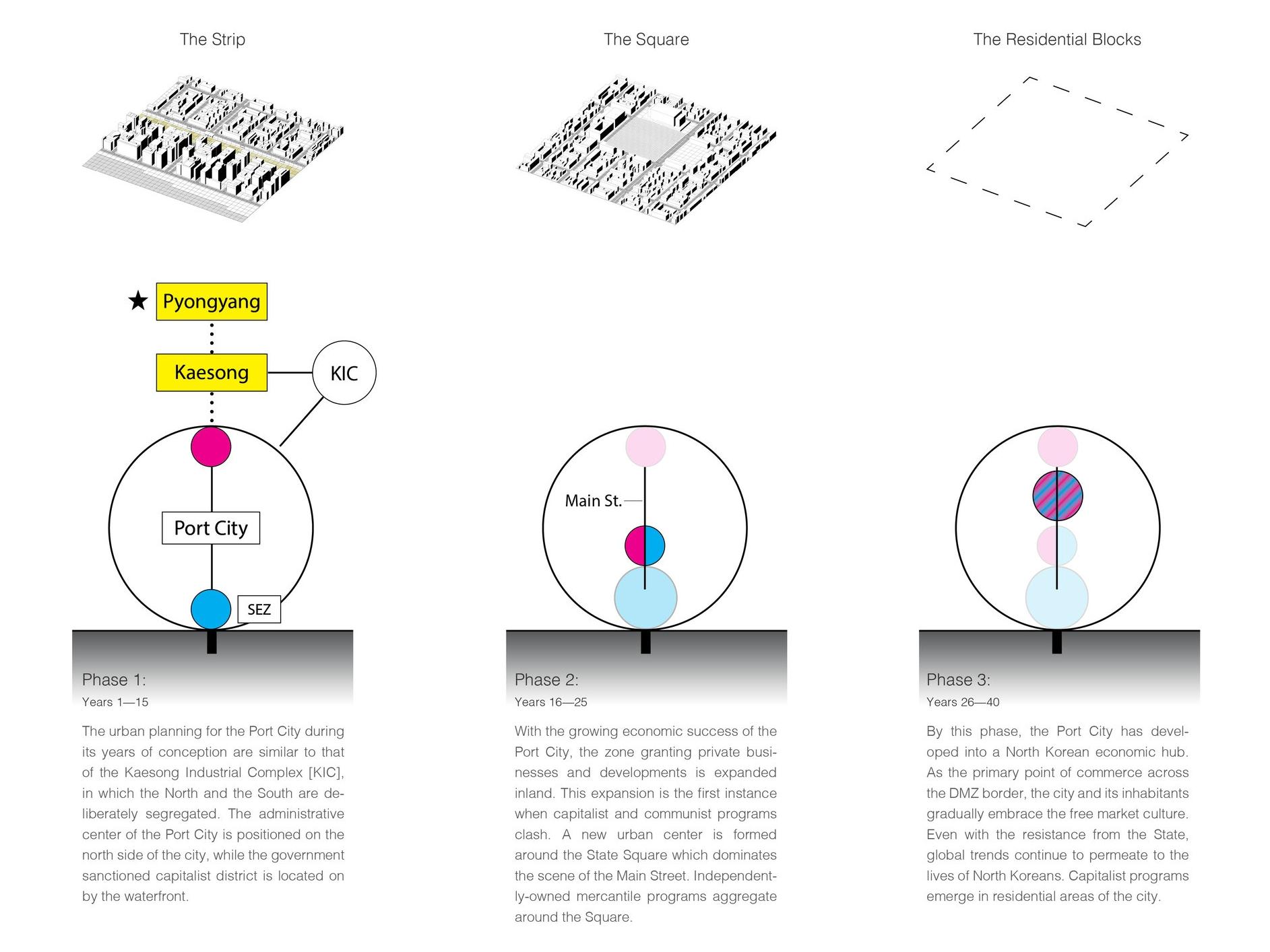 3 Phases Detail.jpg