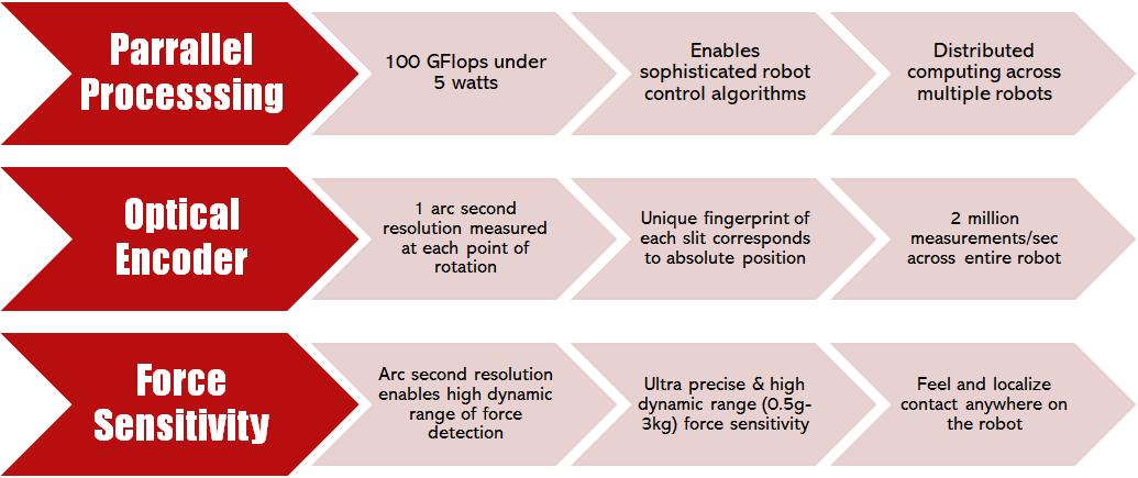 FPGA Parrallel Processing, Optical Encoder, Force Sensitive Cobot