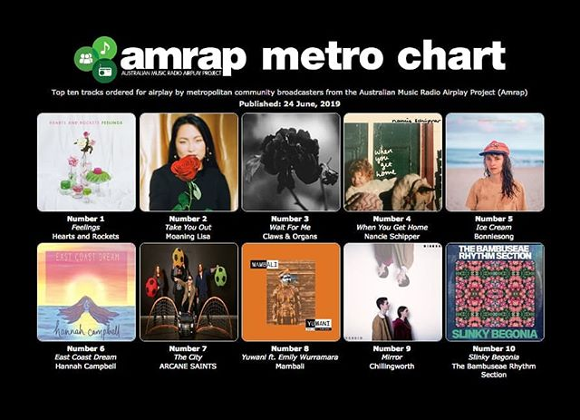 What? Wow! We are number 1 this week on the Amrap metro chats! I've got feelings about this (very happy and thankful feelings) thank you so much to all the community radio stations, shows and amazing humans who have been playing feelings all week! WE LOVE YOU! #amrap #heartsandrockets #ivegotfeelings #melbournemusic