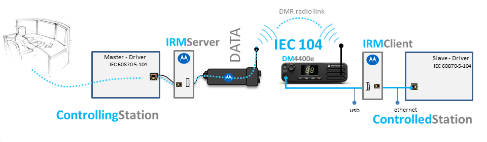 IRM IEC 104.png