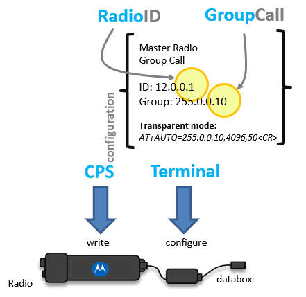 group-call-radio-ID.png