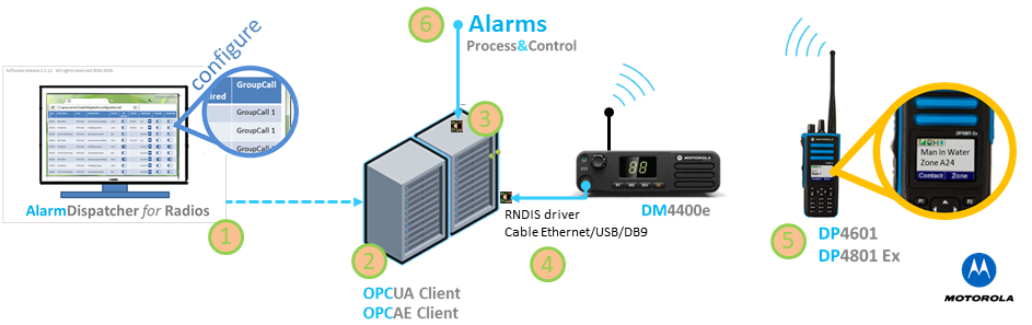 Topology - Alarm Dispatch  for  Radios: WebPanel (1), OPC Alarm Client (2), Ethernet card to acess the process network (3), USB port to connect to the mobile radio (4), Portable Radio subscribers displaying the alarm list (5), Several Alarm Sources on the process network (6).