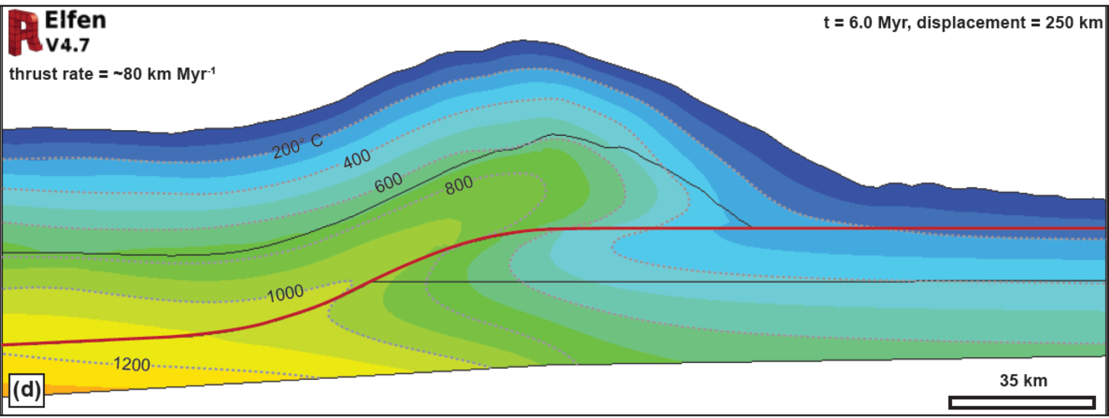 Nodal temperature results of a finite-element model of a tapered thrust wedge with single fault. In this model, the maximum thrust rate is ~80 km/Myr and the thermal distribution shown is after 6.0 Myr of motion and a total lateral (right-directed) displacement of 250 km. Deformation of the isotherms is the result of very rapid thrusting, which also results in footwall heating at rates up to 160° C/Myr. Although this model yields some first-order constraints on footwall heating rates, it lacks the influence of key processes such as erosion, mechanical weakness due to heating, and isostasy, all of which are currently being developed in our group. Figure modified from Thigpen et al. (accepted) manuscript in GSA Special Publication on Linkages and Feedbacks in Orogenic Systems.