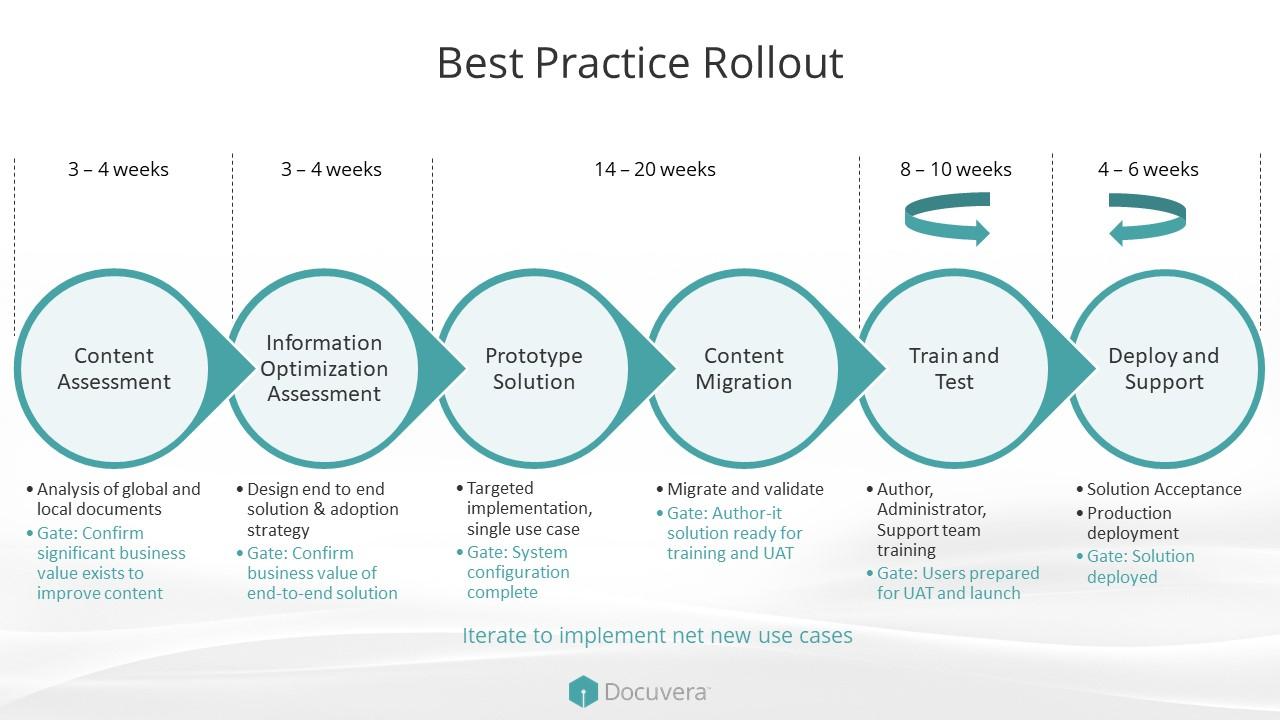 Docuvera Business Benefits Roadmap.jpg