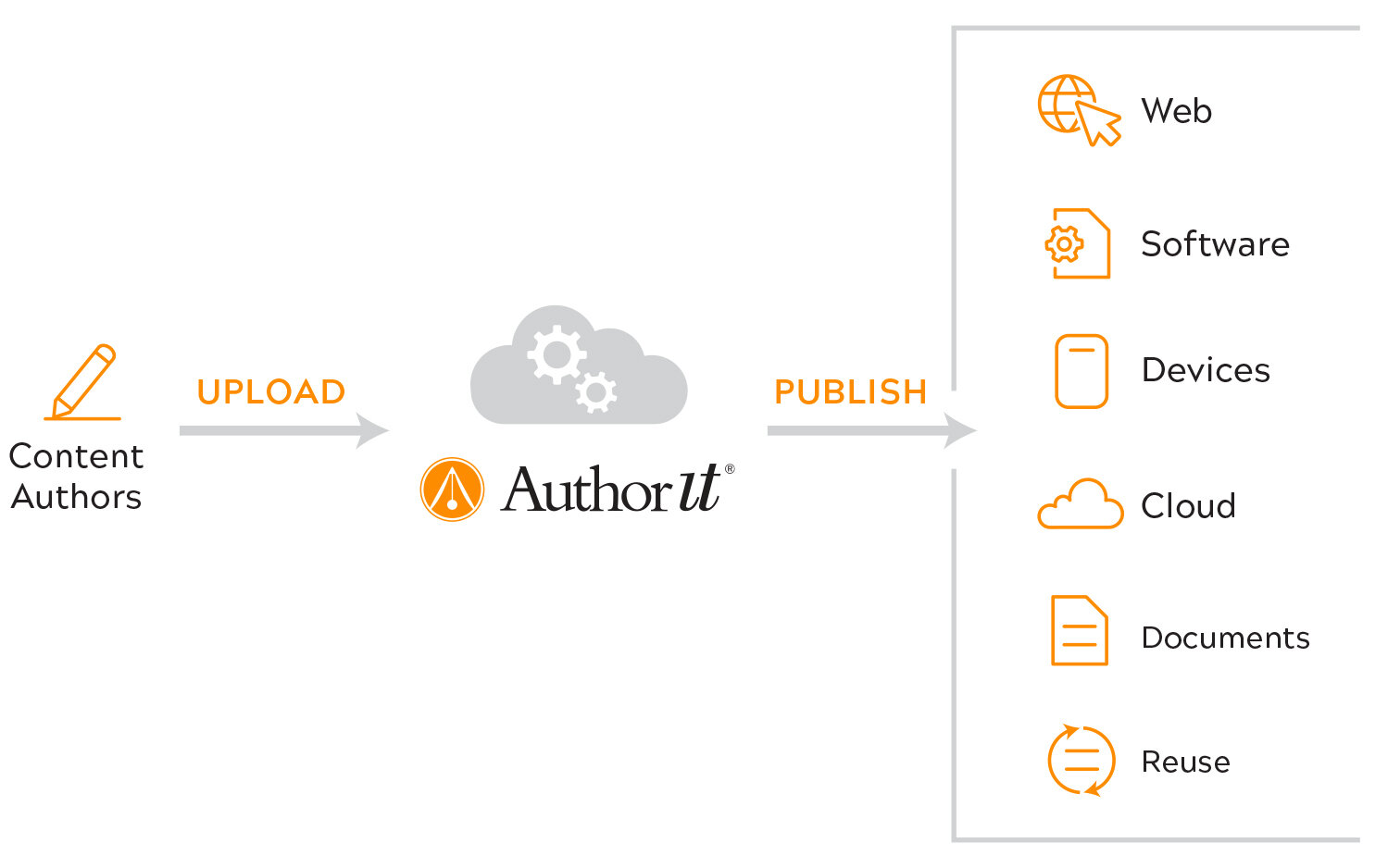 Write once .  Reuse often.   Translate to any language .  Publish to any output.