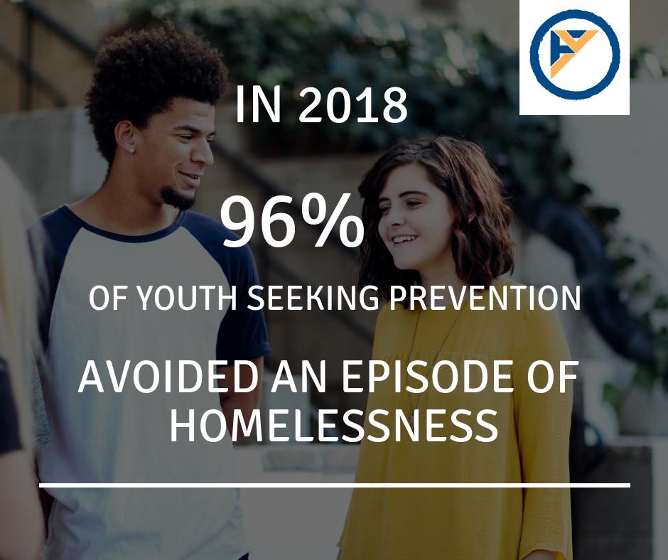 2018 Avoided Homelessness.png