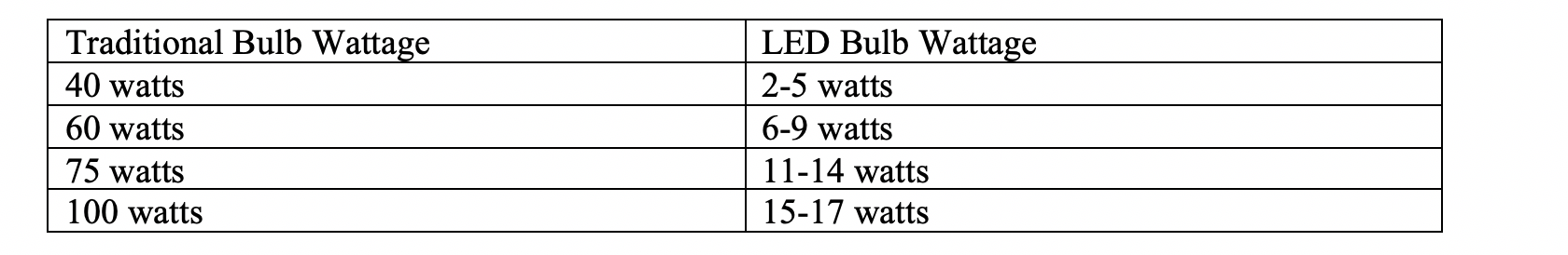 light-bulb-wattage-chart.png
