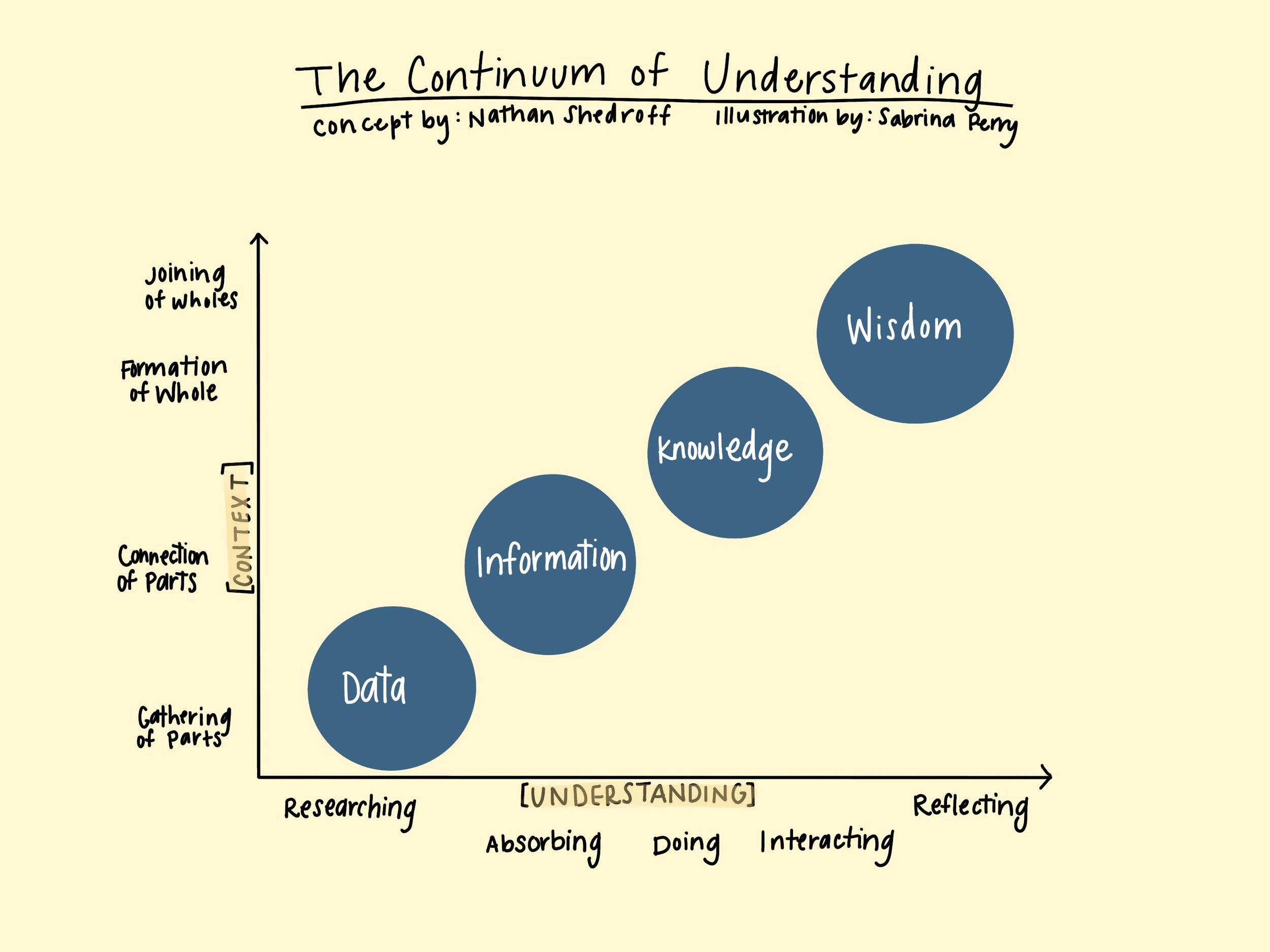"The Continuum of Understanding concept was pioneered by renowned interaction designer, Nathan Shedroff in his paper ""Information Design."""