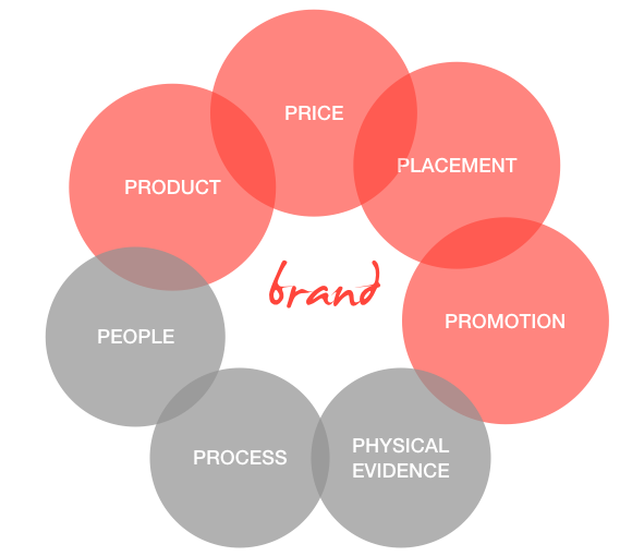 Figure A. Marketing Mix with brand at center