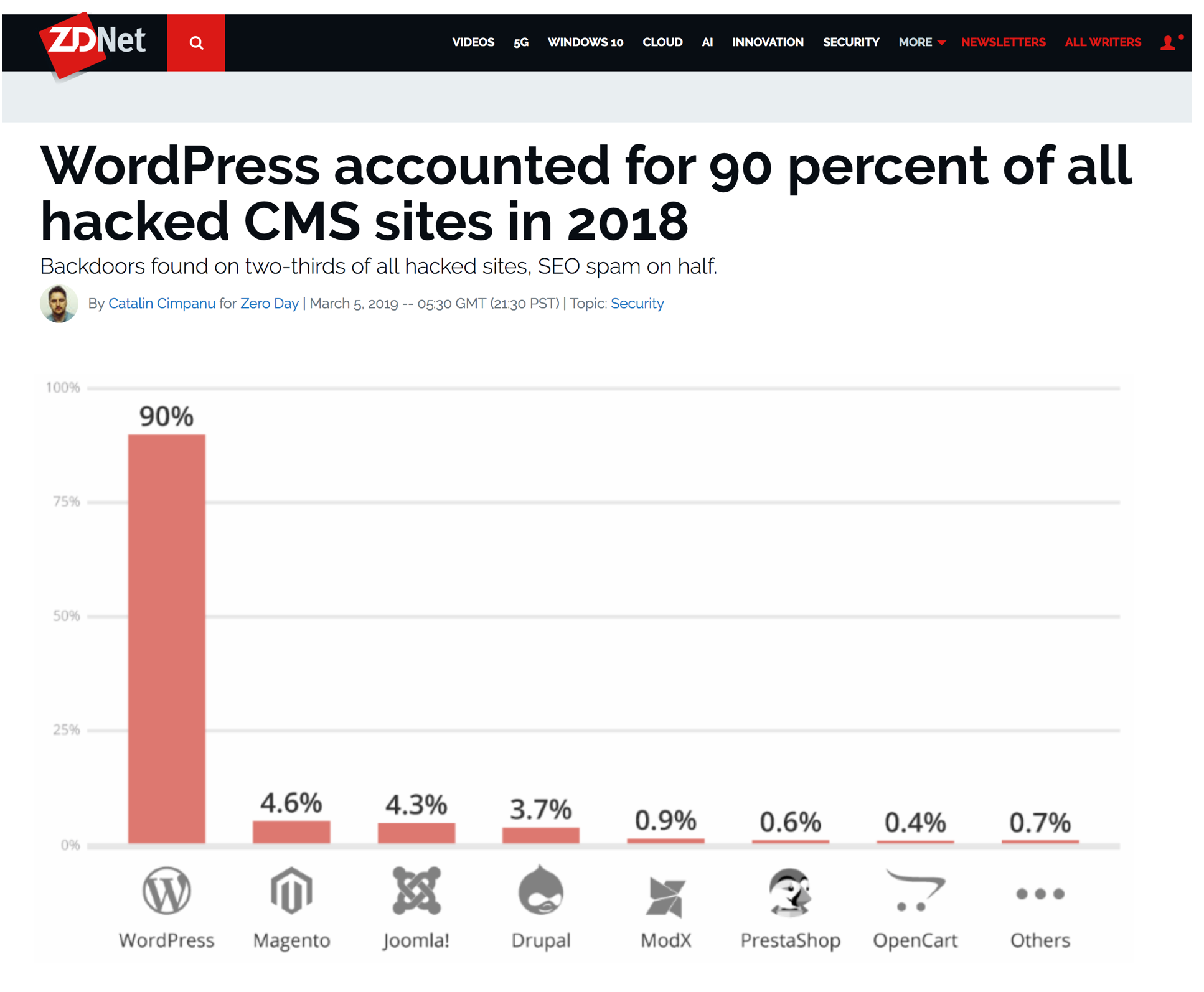 - How WordPress is the most popular CMS I can't figure. Have you ever seen digital rage? Hacked sites induce that. It's why I love Squarespace. Squarespace isn't anywhere on that list because it's designed completely differently than all those other platforms.