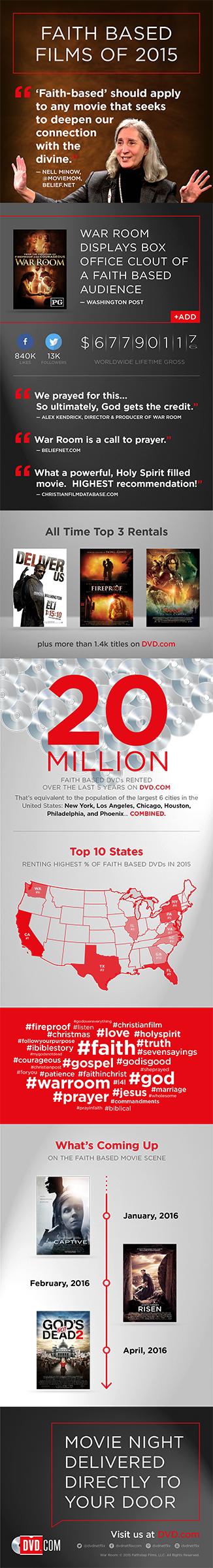 Faith Based Movie Data 2015 Netflix DVD