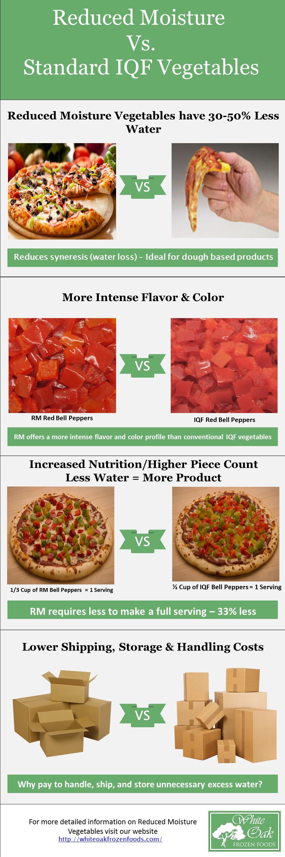 Rm vs. IQF Infographic .jpg