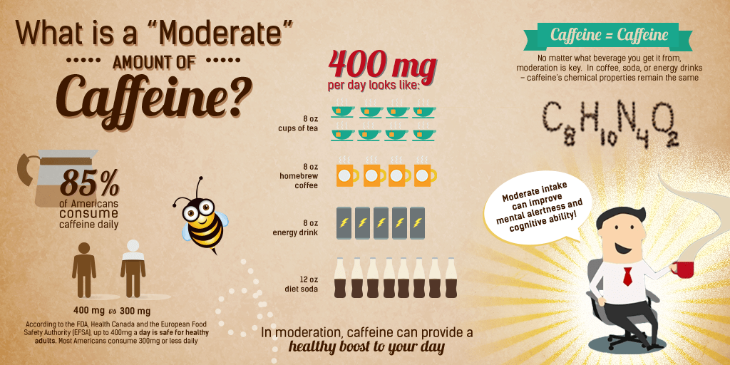 The equivalent of 400mg caffeine Credit by: Food Insight