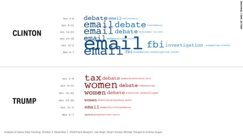 170523101448-clinton-trump-2016-words-compared-gallup-exlarge-169.jpg