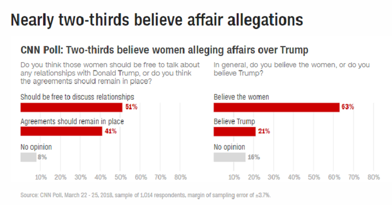 women believed more than Trump.png