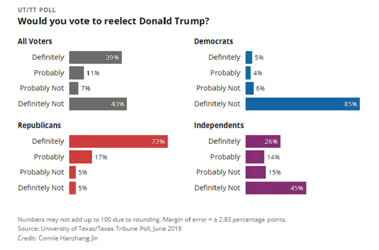 Texas Tribune Trump Poll.png