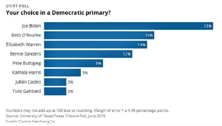 Texas Tribune Trump Poll-2.png