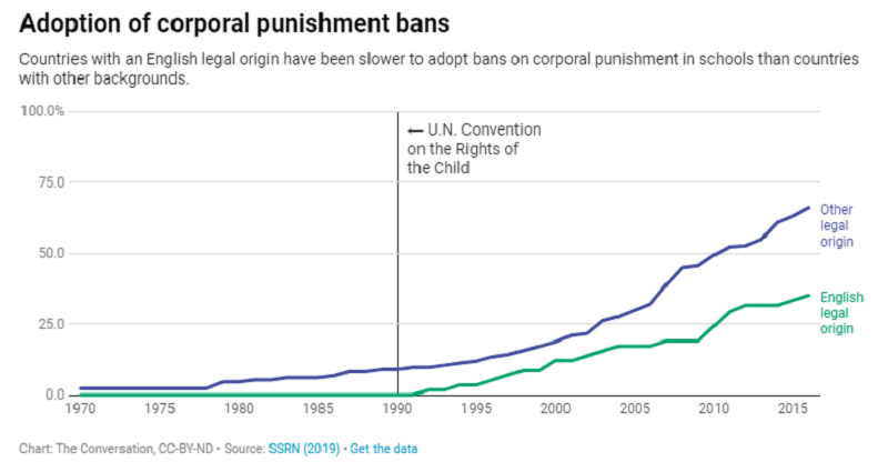Adoption of corporal punishment bans.png