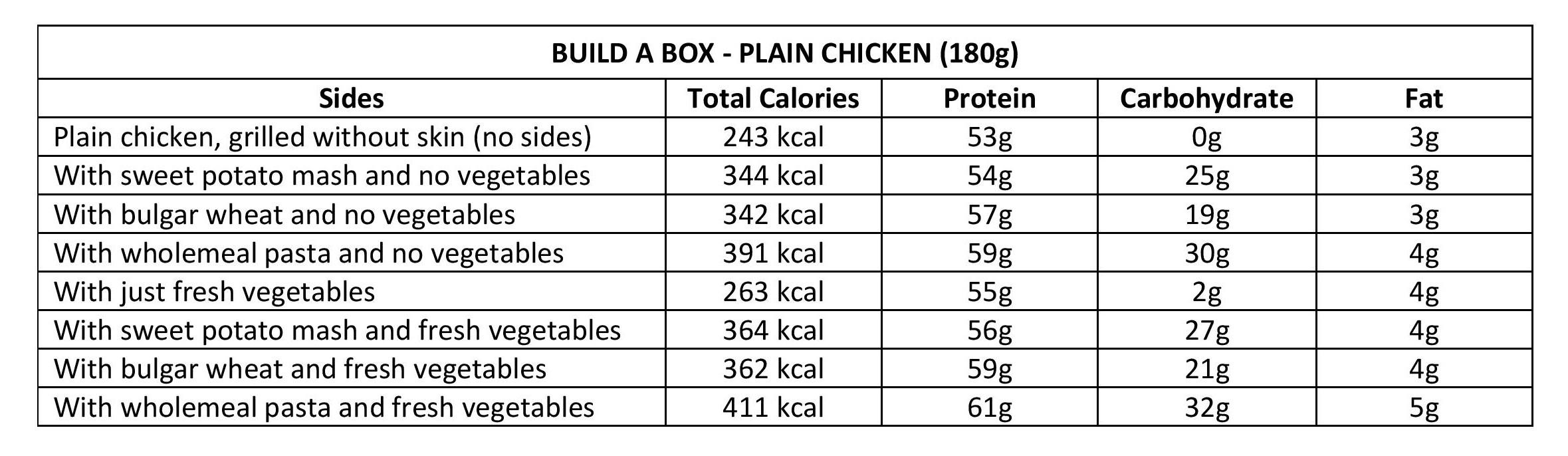 Plain Chicken Nutritional Values