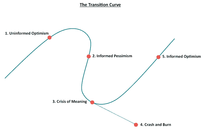 Transition Curve.png