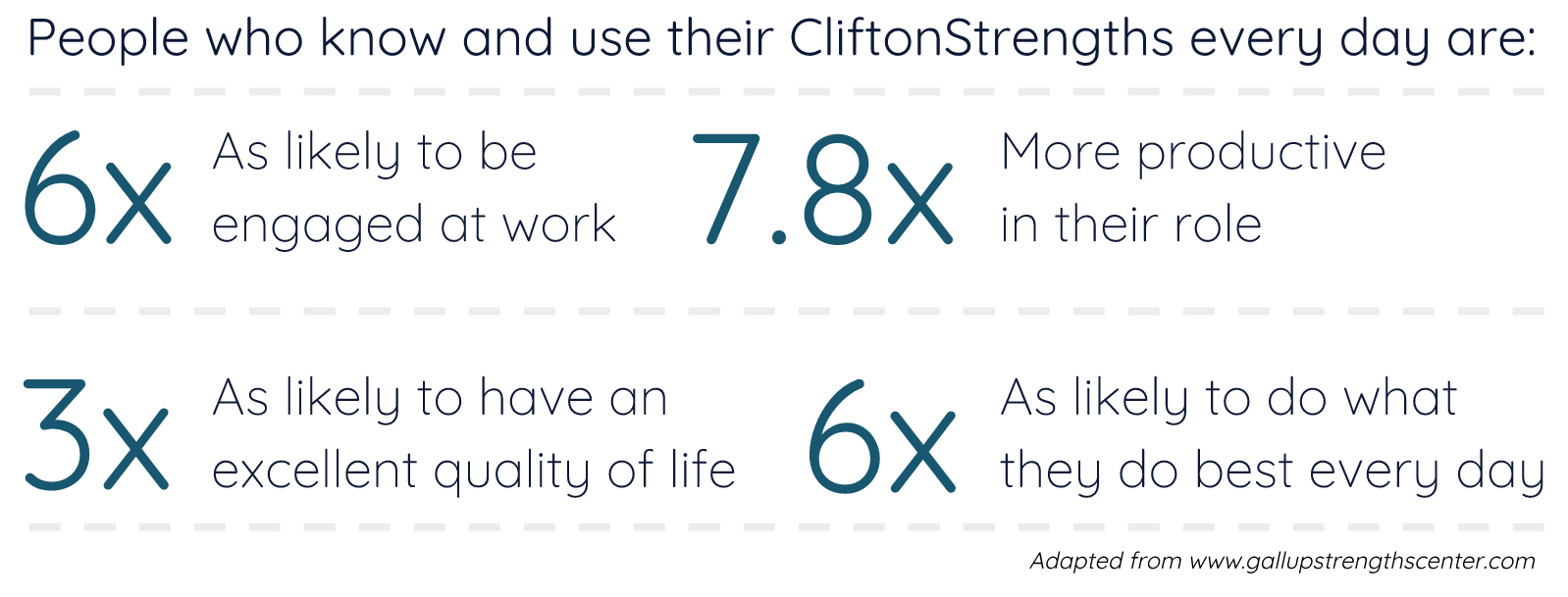 People who know and use their CliftonStrengths