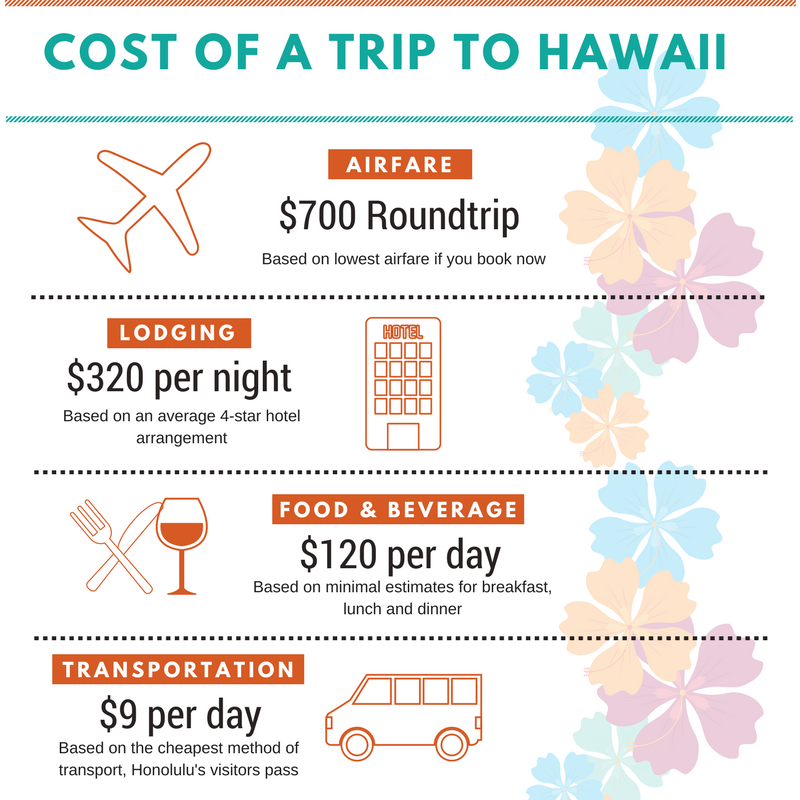 Cost of Hawaii Trip.png
