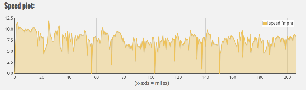 You can see the drop in speed and inconsistency and lots of stopping represented between mile 80 and 120, when Ariel was in the bag.