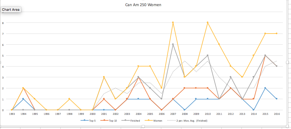 Numbers. Numbers of women in the Can Am 250.