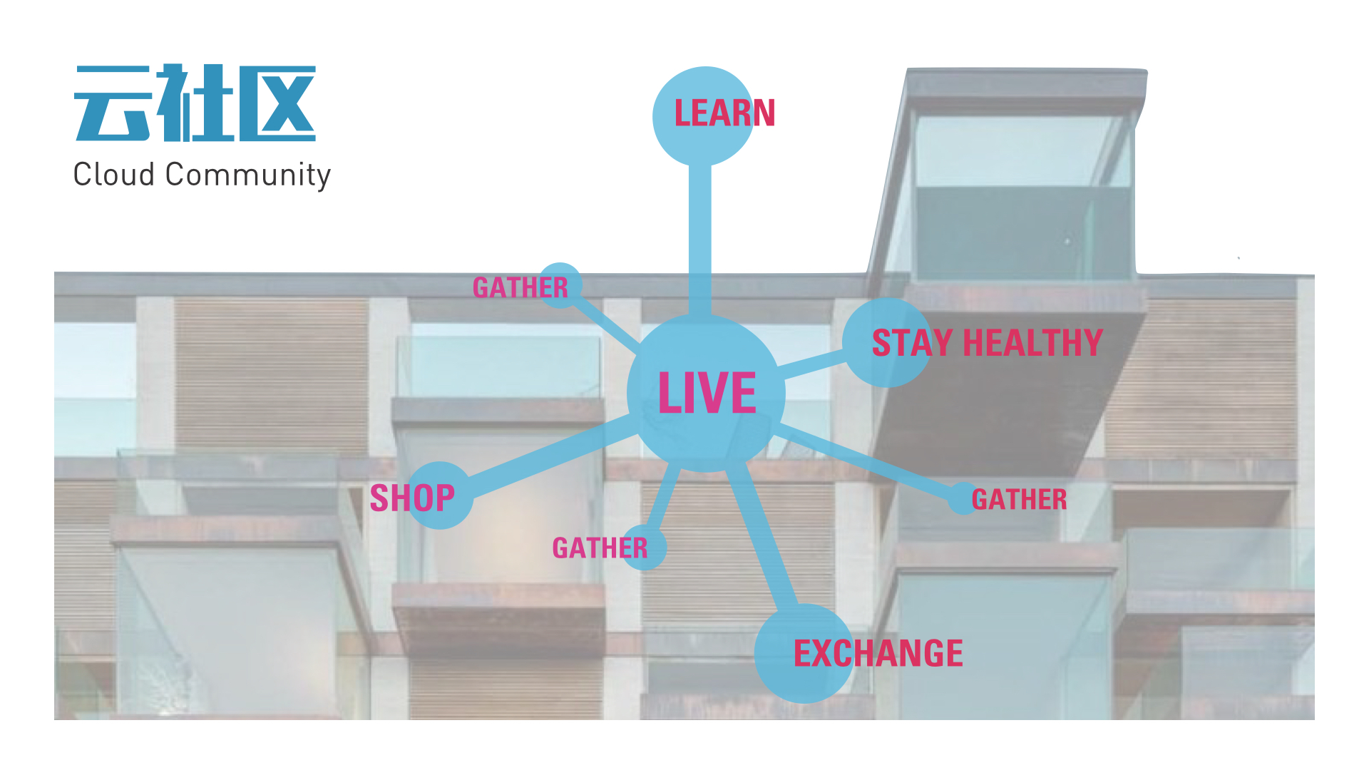 Cloud Community stores all resident's information on CLOUD, it allow residents to live, learn, shop, stay healthy, exchange, and gather all in one space.