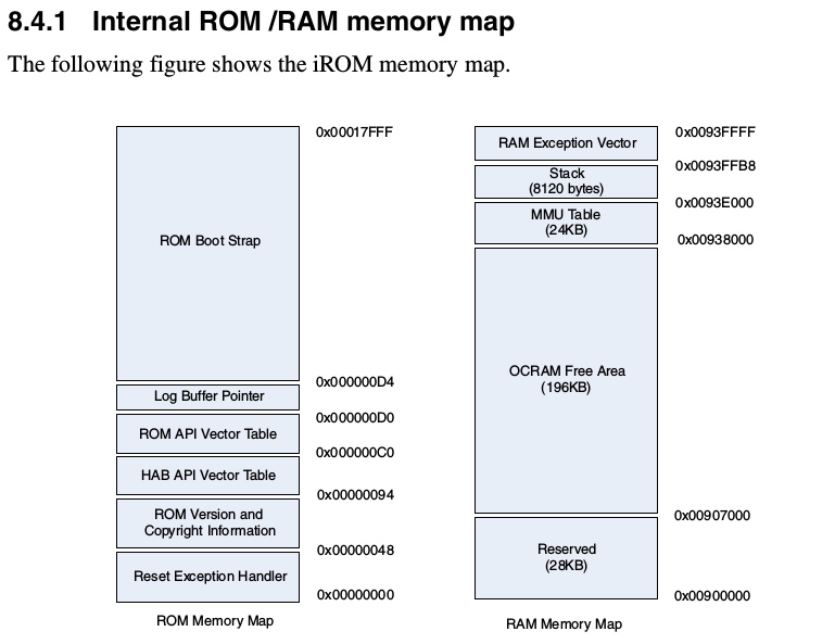 Memory map from https://www.nxp.com/docs/en/reference-manual/IMX6SDLRM.pdf