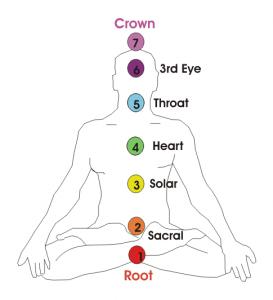 Chakra system chart