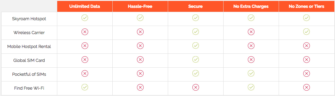Skyroam Hotspot compared to other data options while traveling abroad.