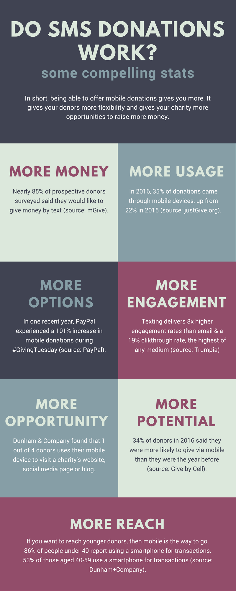 sms-donations-infographic.jpg