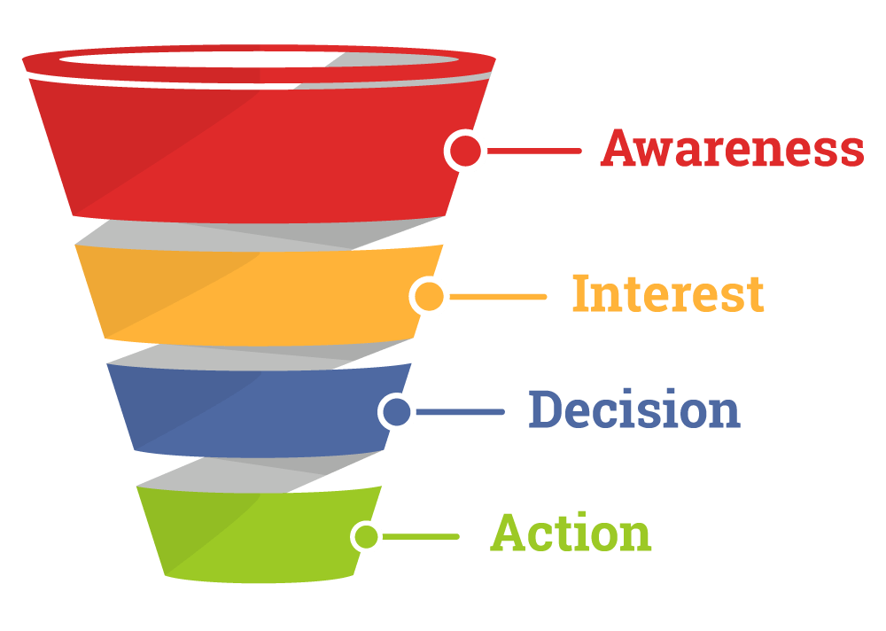 The sales funnel offers a visual representation of how prospects make their way towards taking the specified action you want them to take. With each step, the prospect gets closer and closer to giving you money.