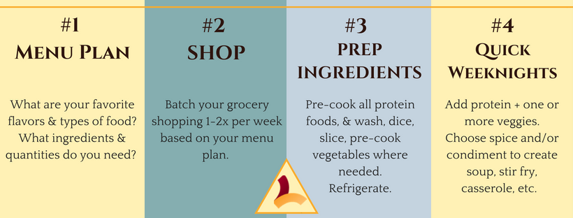Steps to Low Carb Meal Prep.png