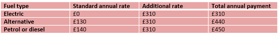 Vehicle tax after the first year for cars with a list price of more that £40,000